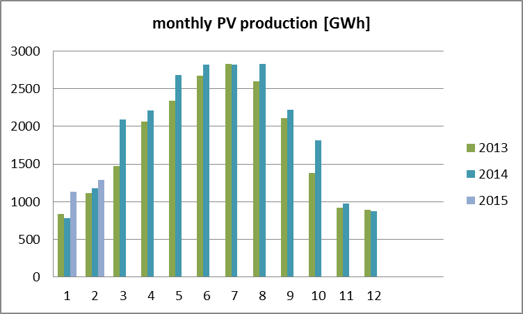 monthly pv production
